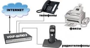 IP-телефония - новые возможности развития бизнеса.