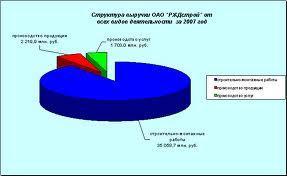 Диверсификация деятельности ОАО «Мосинжстрой»